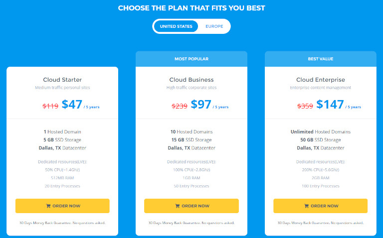 5 cloud host pricing