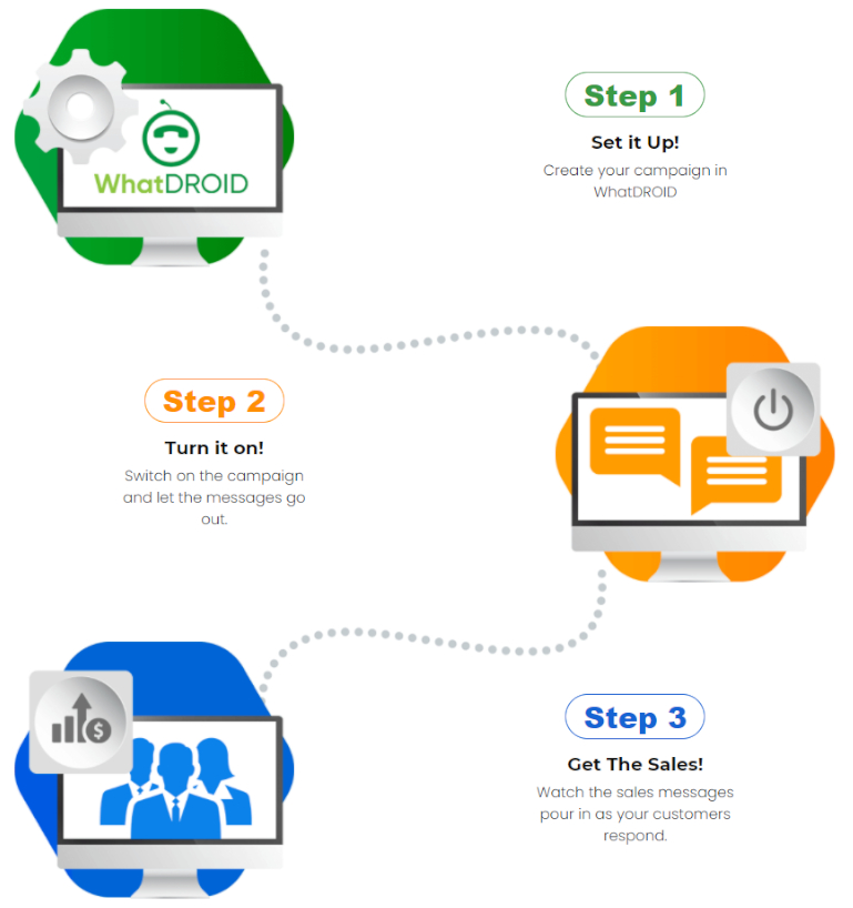 how whatdroid works